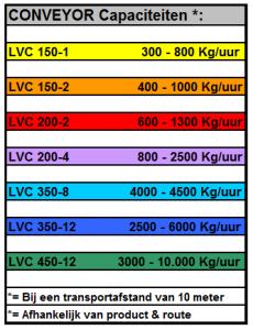 Conveyor capaciteiten Vacuload
