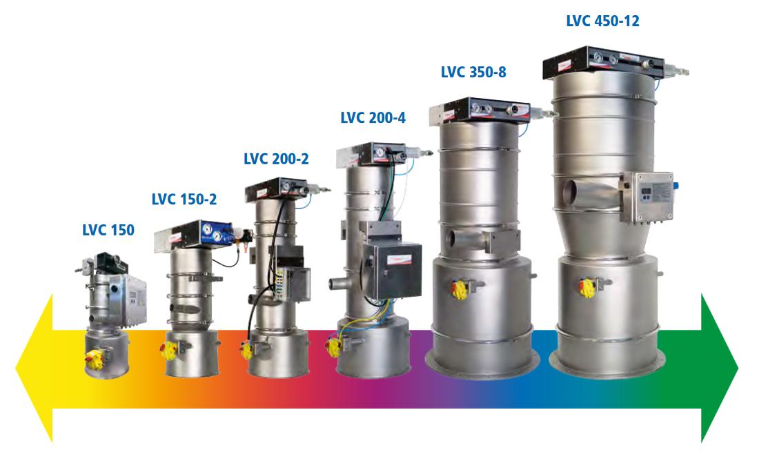 Conveyor-overzicht voor capaciteitsbepaling
