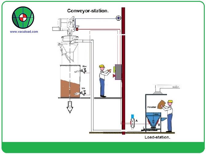Vacuumconveyor systeem vullen en verwerking