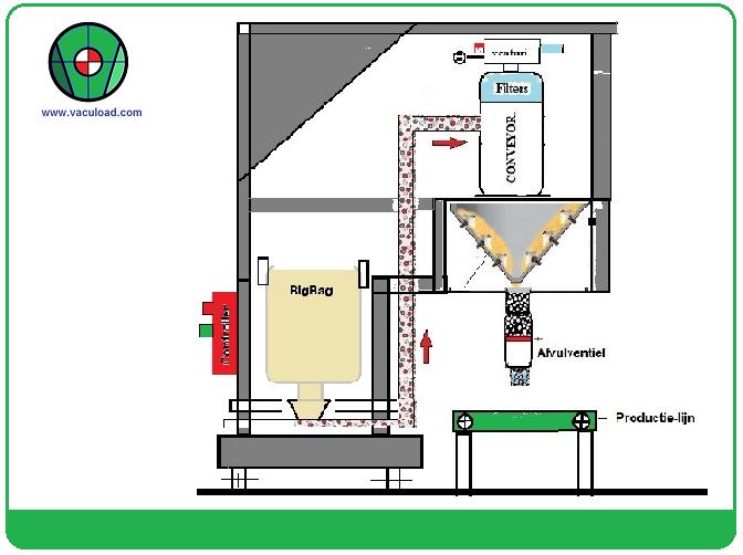 Vacuumconveyor mobiel productielijn Food