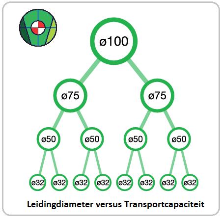 Verhouding capaciteit leidingdiameters