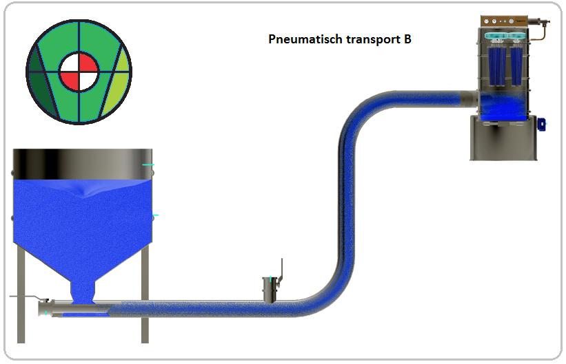 Negatieve pneumatische transport systemen