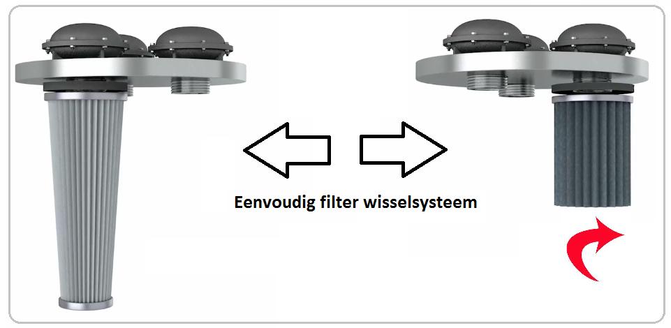 Filterwissel systeem