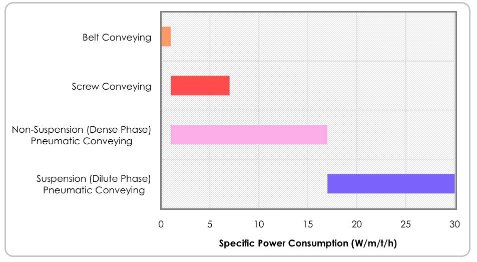 Energieverbruik bulkhandling systemen